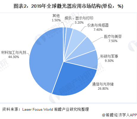 图表2:2019年全球激光器应用市场结构(单位:%)