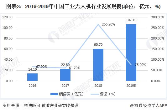 图表3:2016-2019年中国工业无人机行业发展规模(单位:亿元,%)