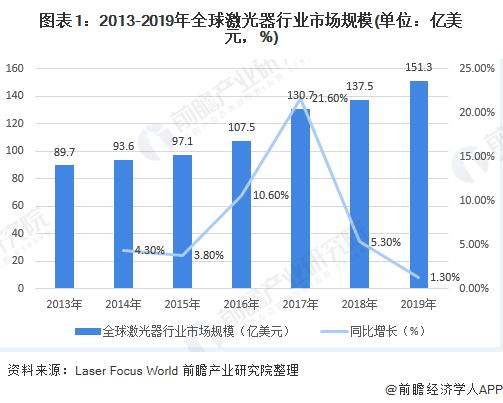 图表1:2013-2019年全球激光器行业市场规模(单位:亿美元,%)