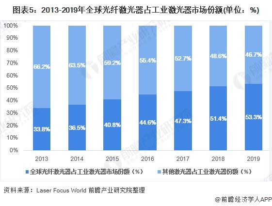 图表5:2013-2019年全球光纤激光器占工业激光器市场份额(单位:%)