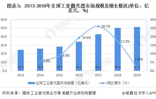 图表3:2013-2019年全球工业激光器市场规模及增长情况(单位:亿美元,%)