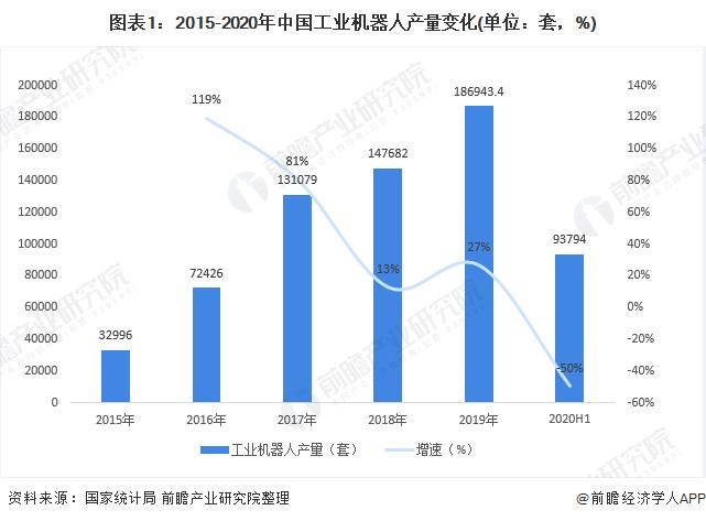 图表1:2015-2020年中国工业机器人产量变化(单位:套,%)