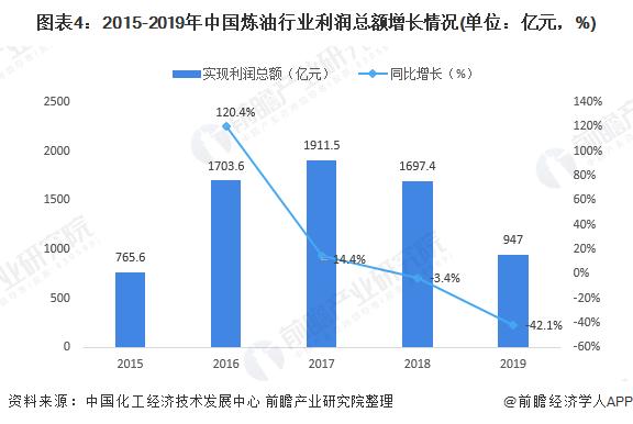 图表4:2015-2019年中国炼油行业利润总额增长情况(单位:亿元,%)