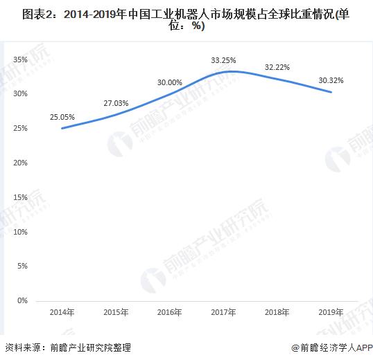 图表2:2014-2019年中国工业机器人市场规模占全球比重情况(单位:%)