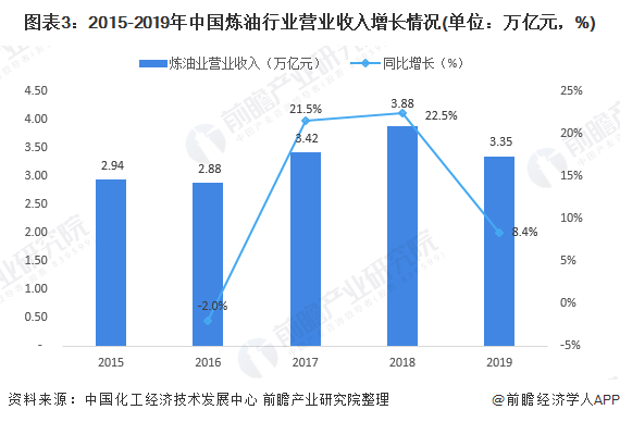 图表3:2015-2019年中国炼油行业营业收入增长情况(单位:万亿元,%)