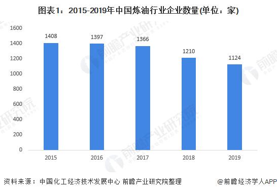 图表1:2015-2019年中国炼油行业企业数量(单位:家)