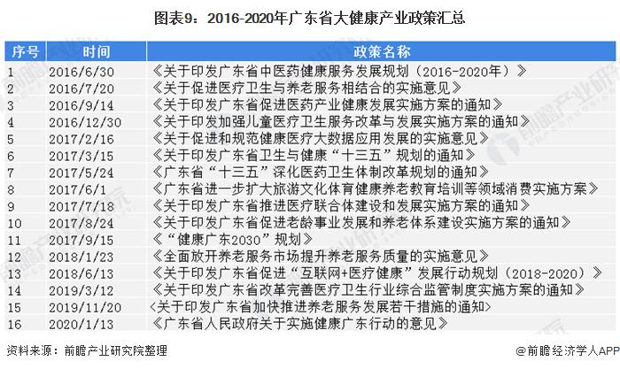 图表9:2016-2020年广东省大健康产业政策汇总