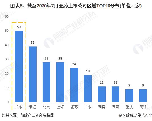 图表5:截至2020年7月医药上市企业区域TOP10分布(单位:家)