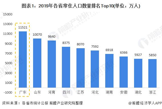 图表1:2019年各省常住人口数量排名Top10(单位:万人)