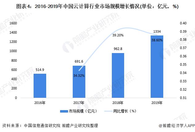 图表4:2016-2019年中国云计算行业市场规模增长情况(单位:亿元,%)