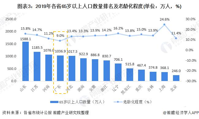 图表3:2019年各省65岁以上人口数量排名及老龄化程度(单位:万人,%)
