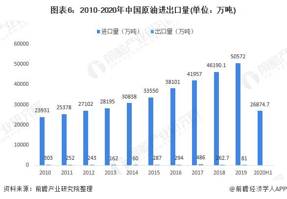 图表6:2010-2020年中国原油进出口量(单位:万吨)