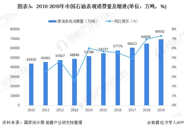 图表5:2010-2019年中国石油表观消费量及增速(单位:万吨,%)