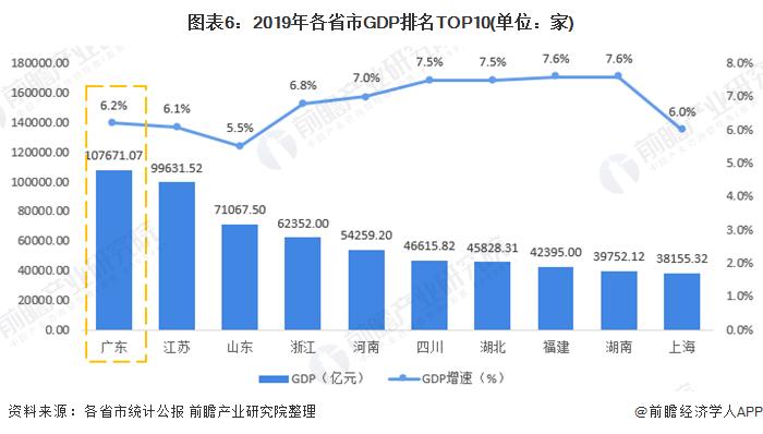 图表6:2019年各省市GDP排名TOP10(单位:家)