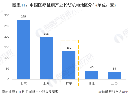 图表11:中国医疗健康产业投资机构地区分布(单位:家)
