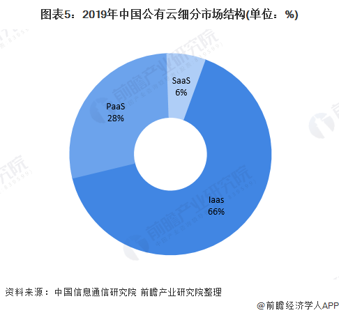 图表5:2019年中国公有云细分市场结构(单位:%)