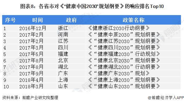 """图表8:各省市对《""""健康中国2030""""规划纲要》的响应排名Top10"""