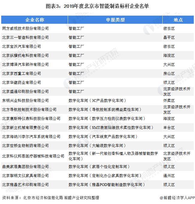 图表3:2019年度北京市智能制造标杆企业名单
