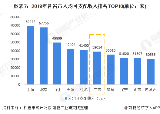 图表7:2019年各省市人均可支配收入排名TOP10(单位:家)