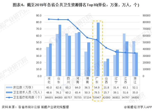 图表4:截至2019年各省公共卫生资源排名Top10(单位:万张,万人,个)