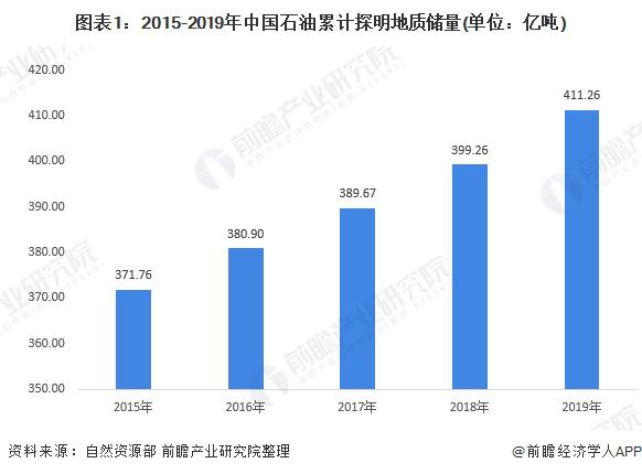 图表1:2015-2019年中国石油累计探明地质储量(单位:亿吨)