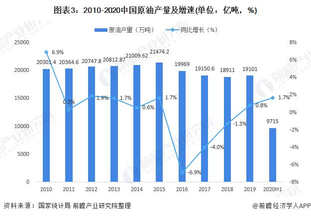 图表3:2010-2020中国原油产量及增速(单位:亿吨,%)