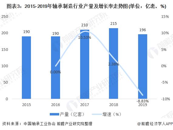 图表3:2015-2019年轴承制造行业产量及增长率走势图(单位:亿套,%)