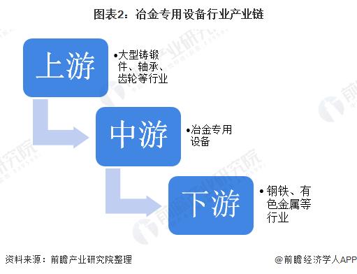 图表2:冶金专用设备行业产业链