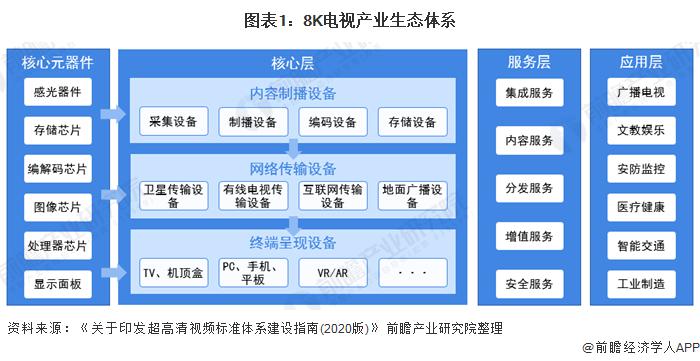 图表1:8K电视产业生态体系