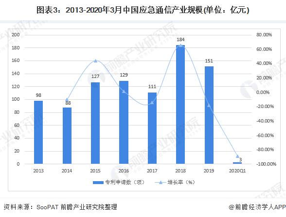 图表3:2013-2020年3月中国应急通信产业规模(单位:亿元)