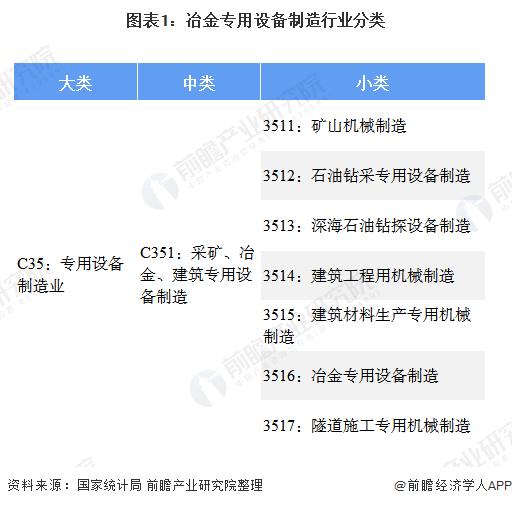 图表1:冶金专用设备制造行业分类