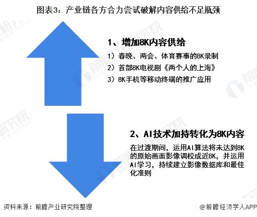 图表3:产业链各方合力尝试破解内容供给不足瓶颈