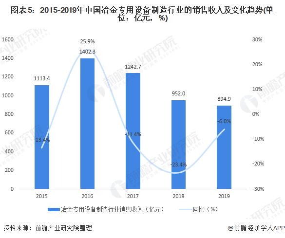 图表5:2015-2019年中国冶金专用设备制造行业的销售收入及变化趋势(单位:亿元,%)