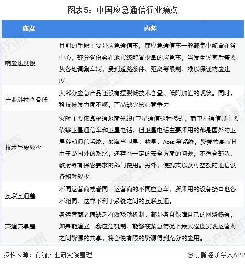 图表5:中国应急通信行业痛点