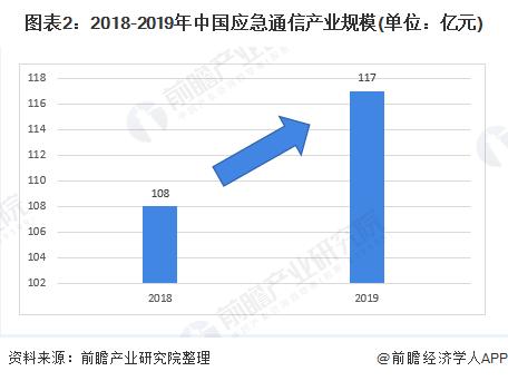 图表2:2018-2019年中国应急通信产业规模(单位:亿元)