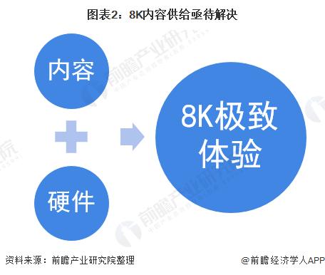 图表2:8K内容供给亟待解决