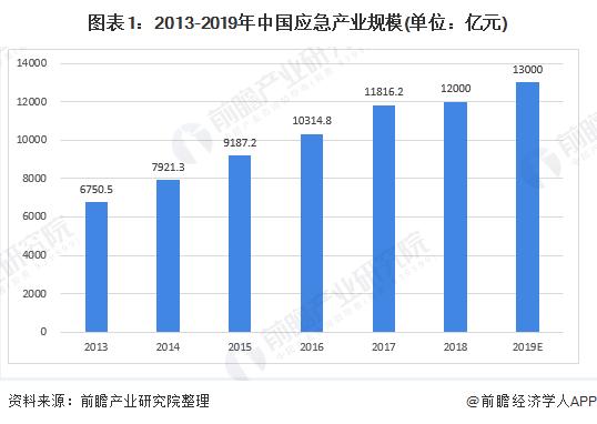 图表1:2013-2019年中国应急产业规模(单位:亿元)