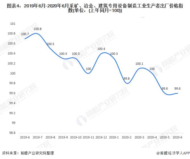 图表4:2019年6月-2020年6月采矿、冶金、建筑专用设备制造工业生产者出厂价格指数(单位:(上年同月=100))