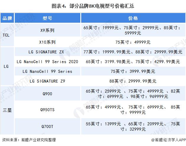 图表4:部分品牌8K电视型号价格汇总