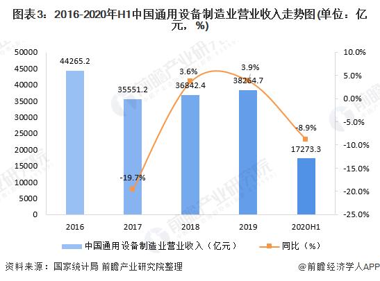图表3:2016-2020年H1中国通用设备制造业营业收入走势图(单位:亿元,%)