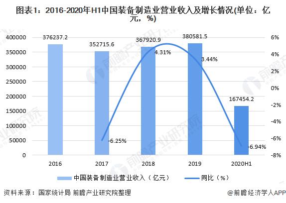 图表1:2016-2020年H1中国装备制造业营业收入及增长情况(单位:亿元,%)