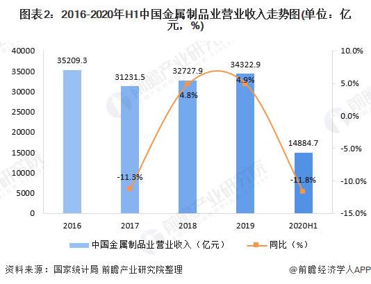 图表2:2016-2020年H1中国金属制品业营业收入走势图(单位:亿元,%)