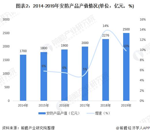 图表2:2014-2019年安防产品产值情况(单位:亿元,%)
