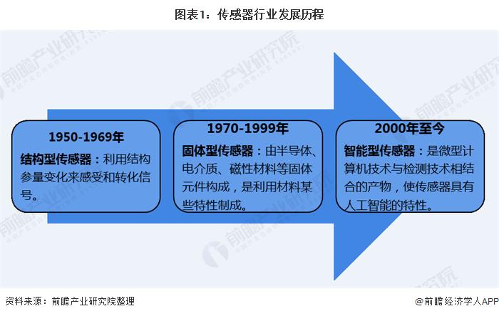 图表1:传感器行业发展历程
