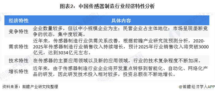 图表2:中国传感器制造行业经济特性分析