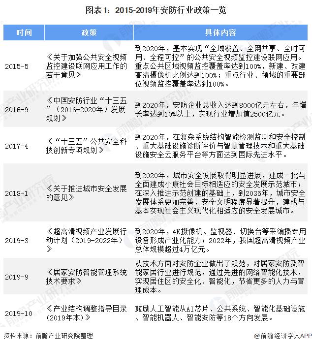 图表1:2015-2019年安防行业政策一览