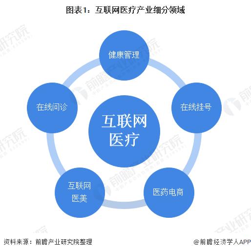 圖表1:互聯網醫療產業細分領域