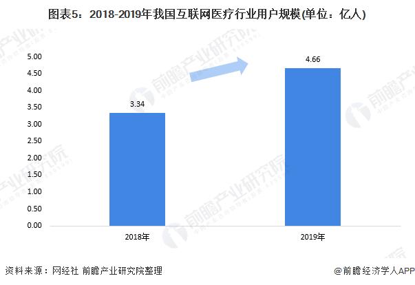 圖表5:2018-2019年我國互聯網醫療行業用戶規模(單位:億人)