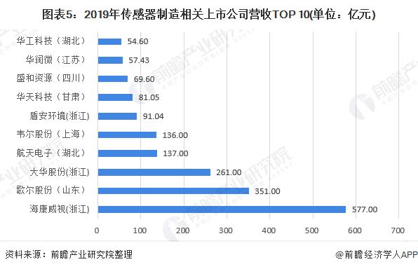 图表5:2019年传感器制造相关上市公司营收TOP 10(单位:亿元)