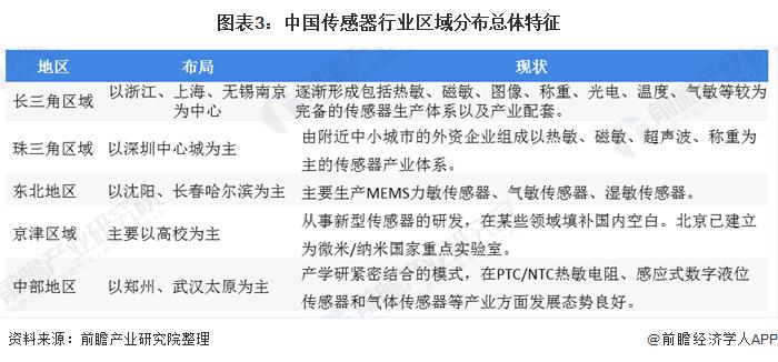 图表3:中国传感器行业区域分布总体特征